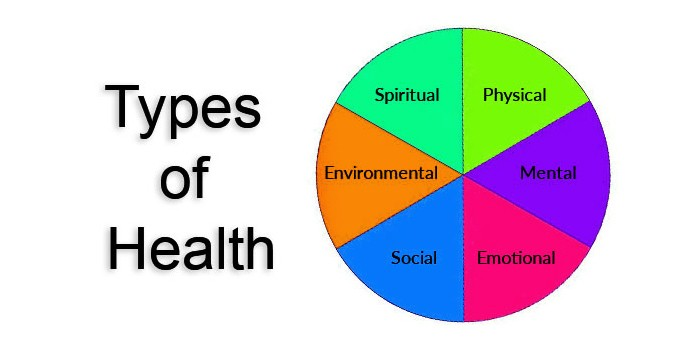 What Are The Different Types Of Health