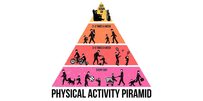 Physical Activity Pyramid Levels for Children