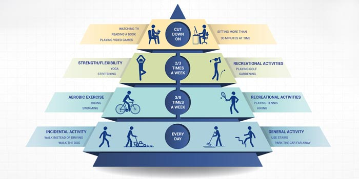 What is the Physical Activity Pyramid